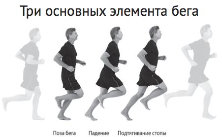 Элементы позной техники бега